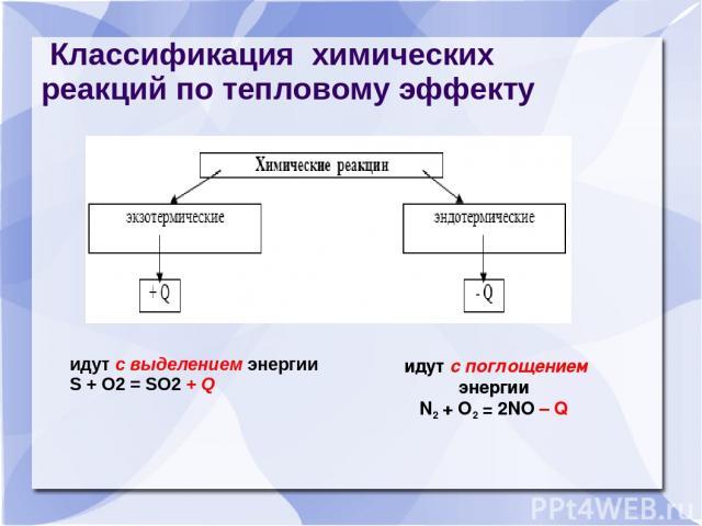 Классификация химических реакций по тепловому эффекту идут с выделением энергии S + O2 = SO2 + Q идут с поглощением энергии N2 + O2 = 2NO – Q