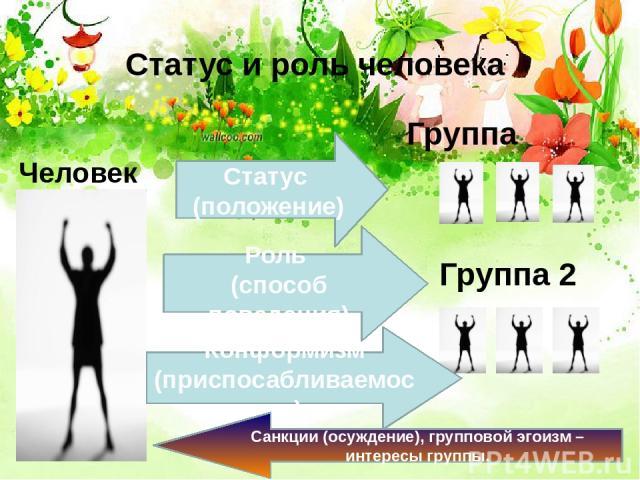 Статус и роль человека Группа Человек Группа 2 Статус (положение) Роль (способ поведения) Конформизм (приспосабливаемость) Санкции (осуждение), групповой эгоизм – интересы группы.