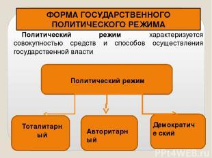 ФОРМА ГОСУДАРСТВЕННОГО ПОЛИТИЧЕСКОГО РЕЖИМА Авторитарный Тоталитарный Демократич
