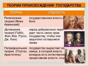 ТЕОРИИ ПРОИСХОЖДЕНИЯ ГОСУДАРСТВА ТЕОРИИ СУЩНОСТЬ Религиозная теория:(Фома Аквинс
