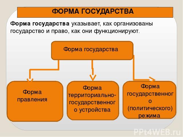 Форма территориально-государственного устройства Форма правления Форма государственного (политического) режима ФОРМА ГОСУДАРСТВА Форма государства указывает, как организованы государство и право, как они функционируют. Форма государства