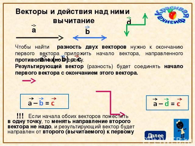 Векторы и действия над ними Умножение и деление Умножив вектор на скаляр получим вектор такого же направления и в n раз длиннее. Разделив вектор на скаляр получим вектор такого же направления и в n раз короче. Далее a b с = 4 х а с = b : 3