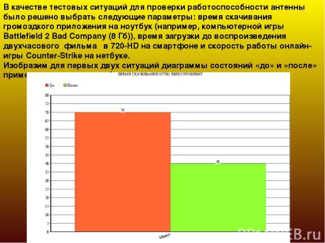 В качестве тестовых ситуаций для проверки работоспособности антенны было решено выбрать следующие параметры: время скачивания громоздкого приложения на ноутбук (например, компьютерной игры Battlefield 2 Bad Company (8 Гб)), время загрузки до воспрои…