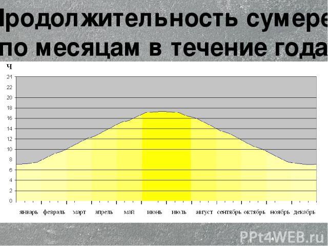 Продолжительность сумерек по месяцам в течение года.