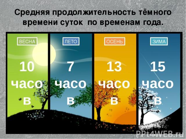 Средняя продолжительность тёмного времени суток по временам года. ЛЕТО ОСЕНЬ ЗИМА ВЕСНА 15 часов 13 часов 7 часов 10 часов