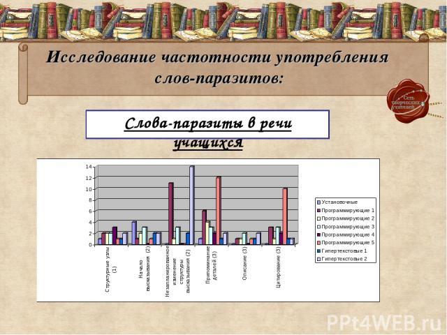 Исследование частотности употребления слов-паразитов: Слова-паразиты в речи учащихся