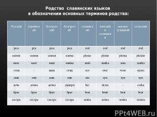 Родство славянских языков в обозначении основных терминов родства: Русский украи