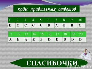 коды правильных ответов СПАСИБОЧКИ 1 2 3 4 5 6 7 8 9 10 Е С С С С В А В В С 11 1