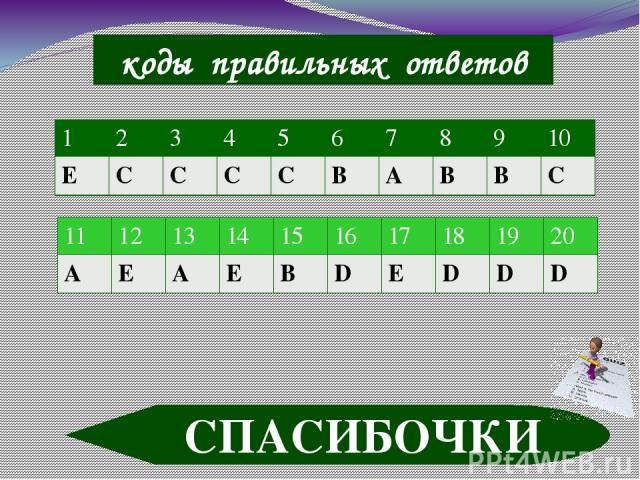 коды правильных ответов СПАСИБОЧКИ 1 2 3 4 5 6 7 8 9 10 Е С С С С В А В В С 11 12 13 14 15 16 17 18 19 20 А Е А Е В D Е D D D
