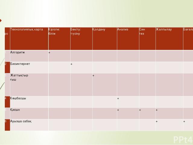рс Технологиялық карта Кіріспе: білім Бекіту: түсіну Қолдану Анализ Син тез Жалпылау Бағалау 1 Алгоритм +       2 Биоинтернет  +      3 Жаттықтыр ғыш   +     4 Көшбасшы    +    5 Қисын    + + +  6 Ауызша сабақ      + +