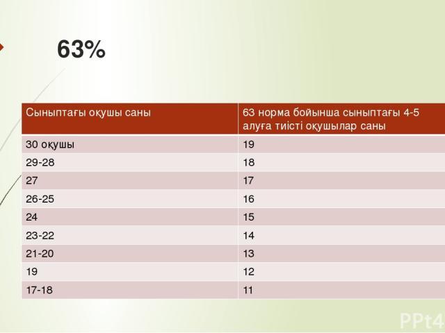63% Сыныптағы оқушысаны 63 норма бойынша сыныптағы 4-5 алуға тиісті оқушылар саны 30 оқушы 19 29-28 18 27 17 26-25 16 24 15 23-22 14 21-20 13 19 12 17-18 11