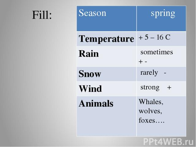 Fill: Season spring Temperature +5 – 16 C Rain sometimes + - Snow rarely - Wind strong + Animals Whales,wolves, foxes….