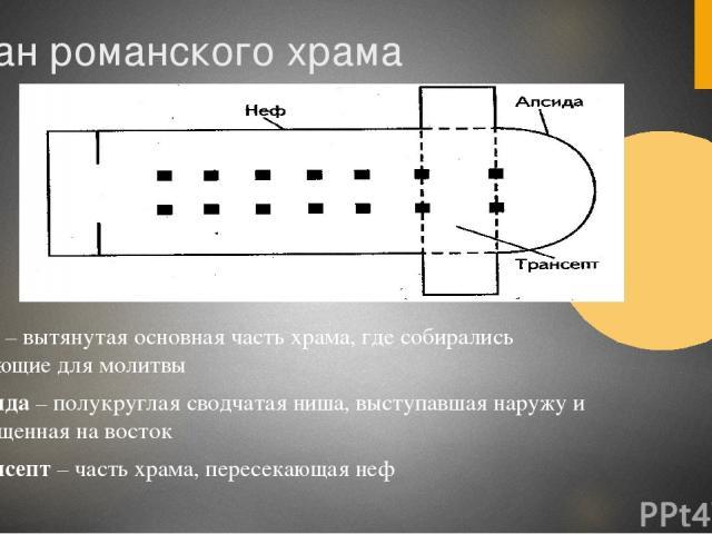 План романского храма Неф – вытянутая основная часть храма, где собирались верующие для молитвы Апсида – полукруглая сводчатая ниша, выступавшая наружу и обращенная на восток Трансепт – часть храма, пересекающая неф