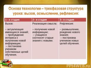 1– я стадия 2– я стадия 3– я стадия Вызов: – актуализация имеющихся знаний; – пр