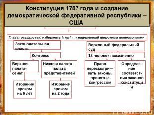 Конституция 1787 года и создание демократической федеративной республики – США П