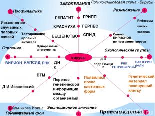 вирусы 1 2 8 3 7 5 4 6 Строение Профилактика Размножение Экологические группы Эв