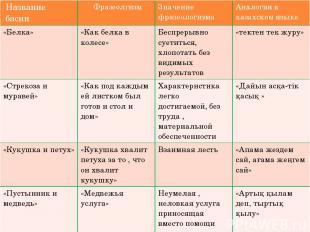 Название басни Фразеолгизм Значение фразеологизма Аналогияв казахском языке «Бел