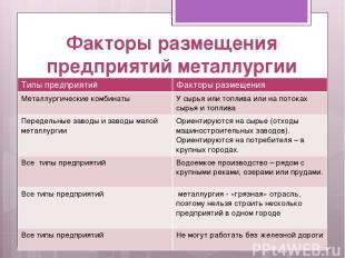 Факторы размещения предприятий металлургии Типы предприятий Факторы размещения М