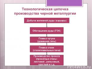 Технологическая цепочка производства черной металлургии Добыча железной руды (ка