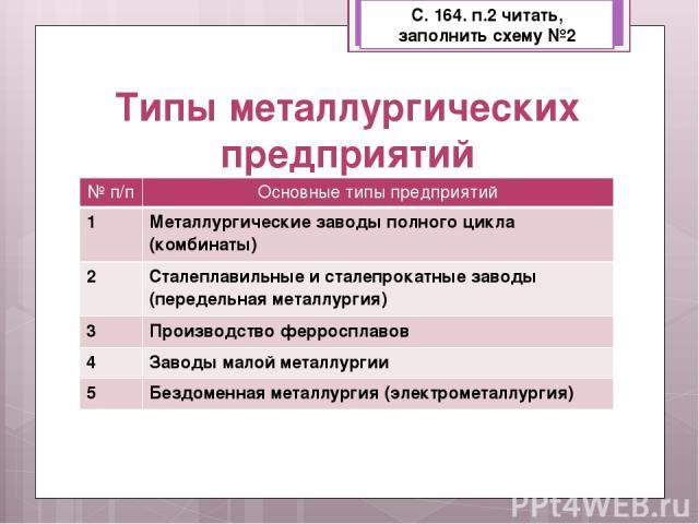 Типы металлургических предприятий С. 164. п.2 читать, заполнить схему №2 № п/п Основные типы предприятий 1 Металлургическиезаводы полного цикла (комбинаты) 2 Сталеплавильные и сталепрокатные заводы (передельнаяметаллургия) 3 Производство ферросплаво…