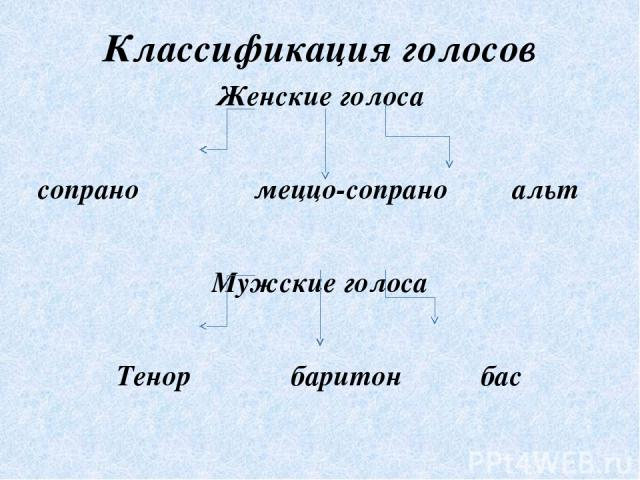 Классификация голосов Женские голоса сопрано меццо-сопрано альт Мужские голоса Тенор баритон бас