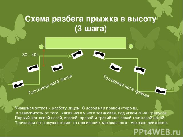 Схема разбега прыжка в высоту (3 шага)