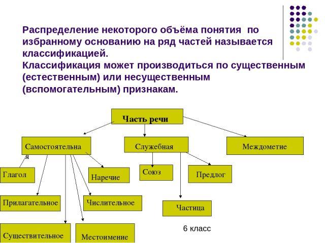Распределение некоторого объёма понятия по избранному основанию на ряд частей называется классификацией. Классификация может производиться по существенным (естественным) или несущественным (вспомогательным) признакам. Часть речи Самостоятельная Служ…