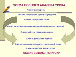 СХЕМА ПОЛНОГО АНАЛИЗА УРОКА Анализ цели урока Анализ, структуры и организации ур
