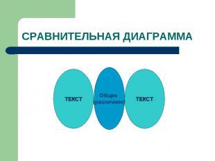 СРАВНИТЕЛЬНАЯ ДИАГРАММА Общее (различное) ТЕКСТ ТЕКСТ