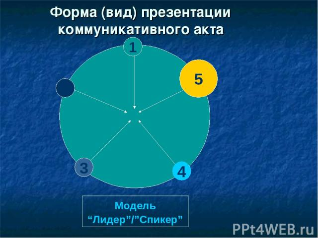 "Форма (вид) презентации коммуникативного акта 1 5 2 4 3 Модель ""Лидер""/""Спикер"""