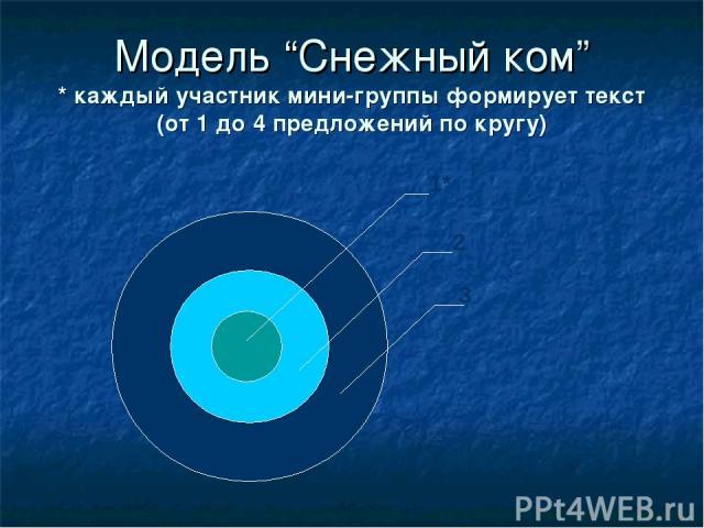 """Модель """"Снежный ком"""" * каждый участник мини-группы формирует текст (от 1 до 4 предложений по кругу)"""