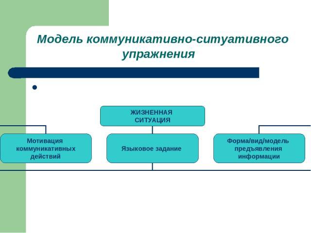 Модель коммуникативно-ситуативного упражнения