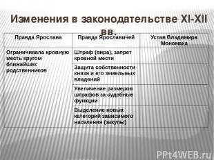 Изменения в законодательстве XI-XII вв. Правда Ярослава Правда Ярославичей Устав
