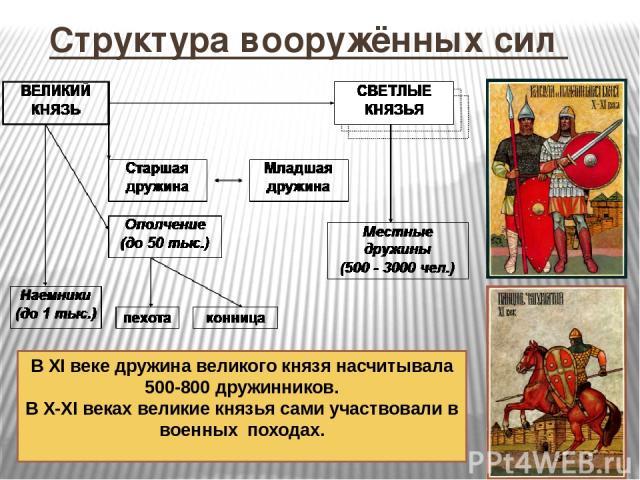 Структура вооружённых сил В XI веке дружина великого князя насчитывала 500-800 дружинников. В X-XI веках великие князья сами участвовали в военных походах.