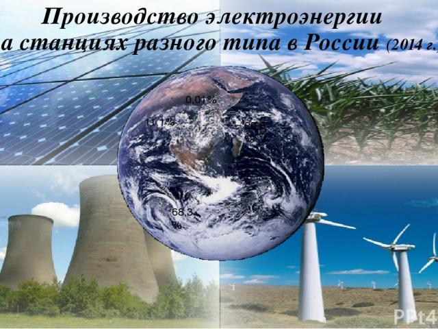 Производство электроэнергии на станциях разного типа в России (2014 г.) 68,3% 20,6% 11,1% 0,01%