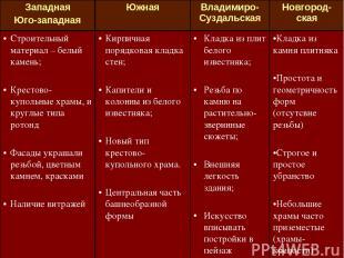 Западная Юго-западная Южная Владимиро-Суздальская Новгород-ская Строительный мат