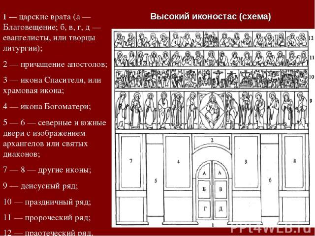 1 — царские врата (а — Благовещение; б, в, г, д — евангелисты, или творцы литургии); 2 — причащение апостолов; 3 — икона Спасителя, или храмовая икона; 4 — икона Богоматери; 5 — 6 — северные и южные двери с изображением архангелов или святых диаконо…