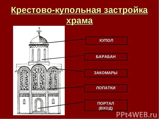 Крестово-купольная застройка храма