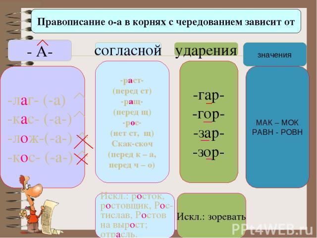 Правописание о-а в корнях с чередованием зависит от - А- согласной ударения значения -лаг- (-а) -кас- (-а-) -лож-(-а-) -кос- (-а-) -раст- (перед ст) -ращ- (перед щ) -рос- (нет ст, щ) Скак-скоч (перед к – а, перед ч – о) -гар- -гор- -зар- -зор- МАК –…