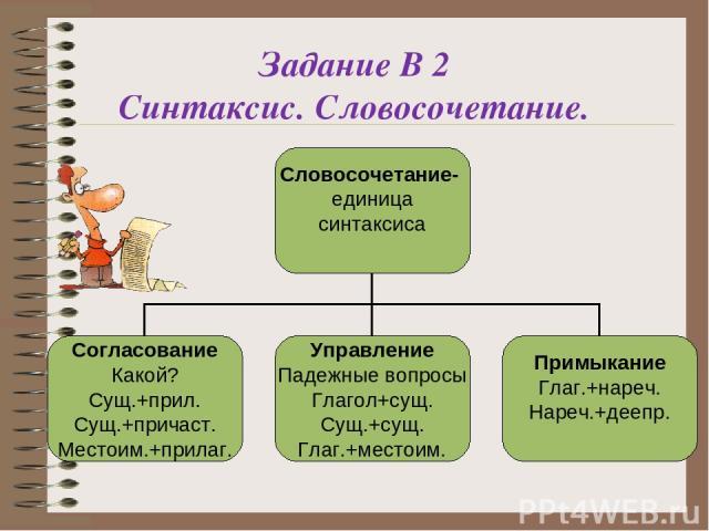 Задание В 2 Синтаксис. Словосочетание.