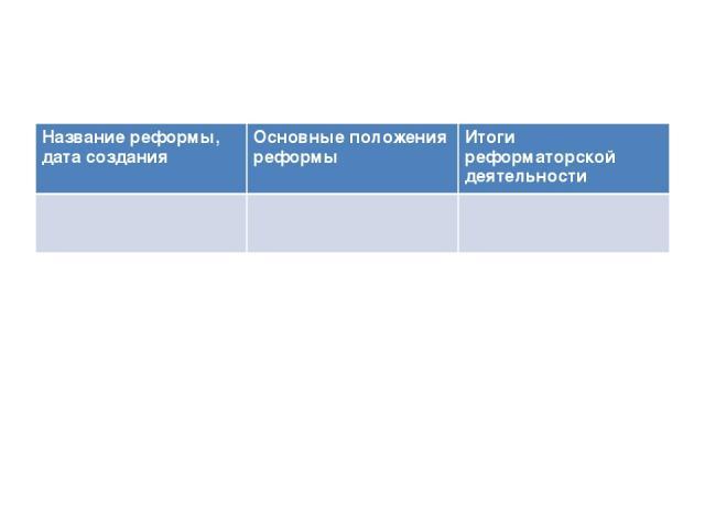 Название реформы, дата создания Основные положения реформы Итоги реформаторской деятельности
