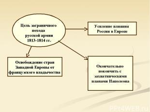 Цель заграничного похода русской армии 1813-1814 гг. Освобождение стран Западной