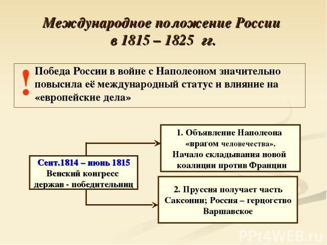 Международное положение России в 1815 – 1825 гг. ! Победа России в войне с Наполеоном значительно повысила её международный статус и влияние на «европейские дела» Сент.1814 – июнь 1815 Венский конгресс держав - победительниц 1. Объявление Наполеона …
