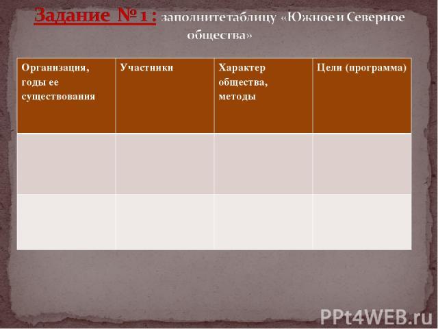 Организация, годы ее существования Участники Характер общества, методы Цели (программа)