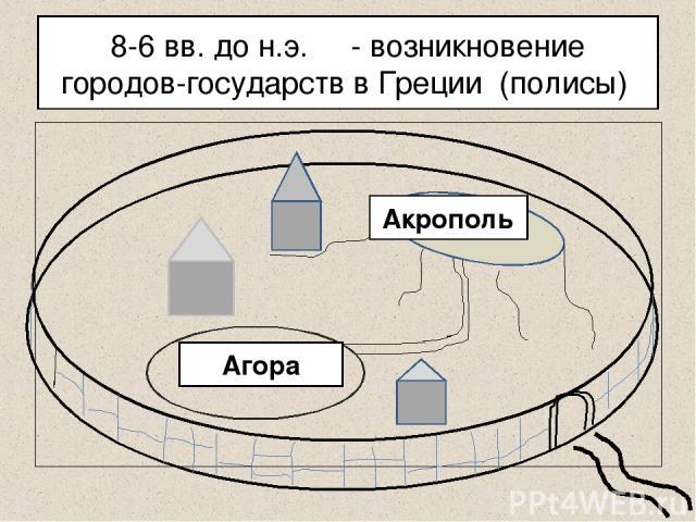 8-6 вв. до н.э. - возникновение городов-государств в Греции (полисы) Акрополь Агора