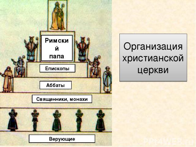 Римский папа Епископы Аббаты Священники, монахи Верующие Организация христианской церкви