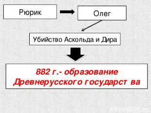 882 г.- образование Древнерусского государства Рюрик Олег Убийство Аскольда и Ди
