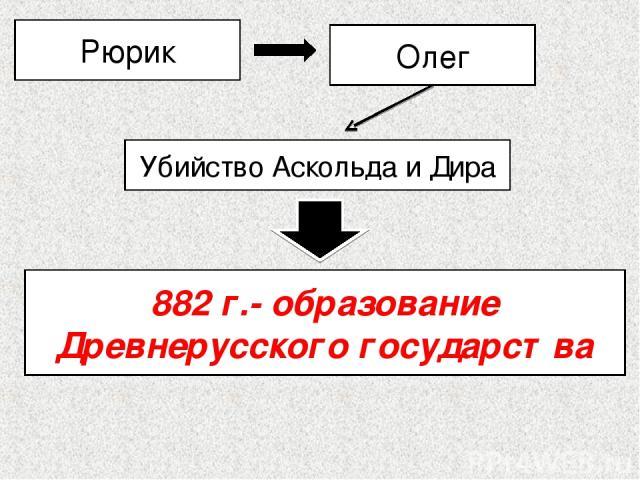 882 г.- образование Древнерусского государства Рюрик Олег Убийство Аскольда и Дира