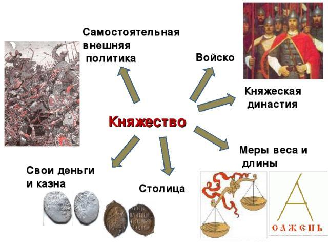 Княжество Княжеская династия Войско Самостоятельная внешняя политика Меры веса и длины Свои деньги и казна Столица