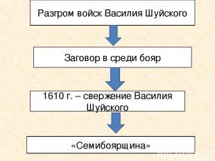 Разгром войск Василия Шуйского Заговор в среди бояр 1610 г. – свержение Василия